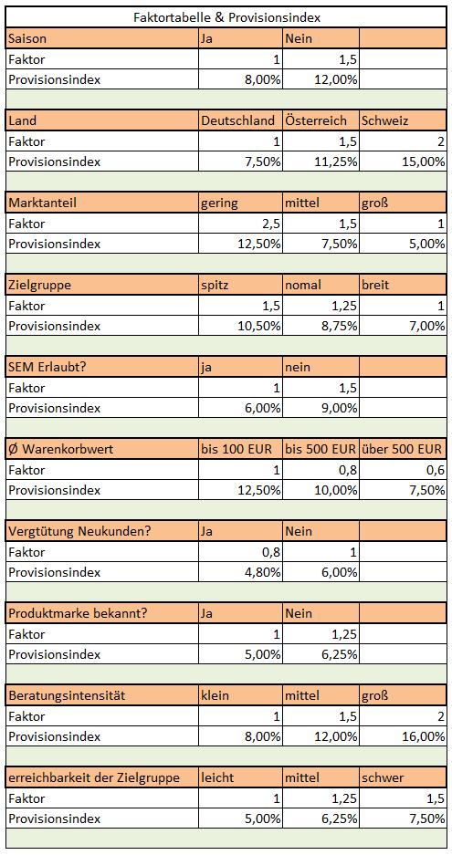 Faktortabelle-Provisionsberechnung